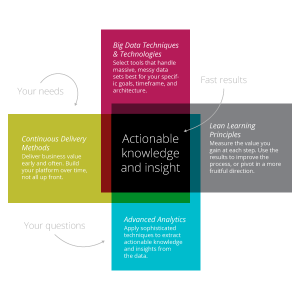 Agile analytics allow you to achieve big results