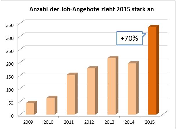 Entwicklung auf dem Digital Analytics Job Markt 2015