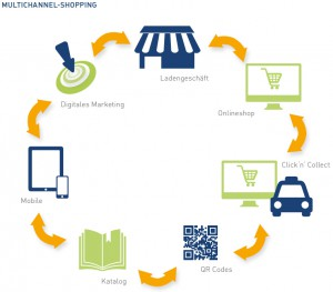Customer Journey Analyse entlang der Multi-Channel-Strategie