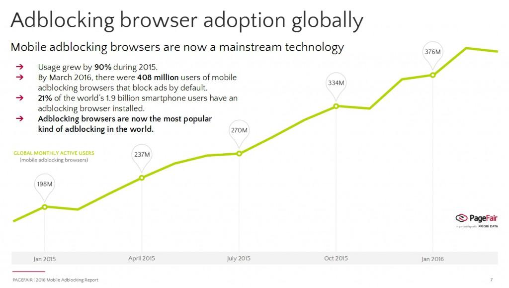 Anzahl der Adblocker User hat sich innerhalb eines Jahres verdoppelt