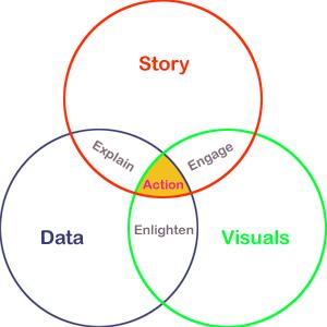 Data Storytelling: Zahlen in Geschichten verwandeln und so zum Sprechen bringen