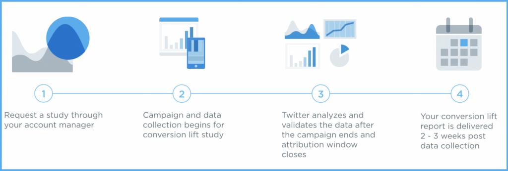 Twitter verbessert Analyse-Tools für Twitter Ads