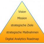"""Die eigene """"Digital Analytics Strategie"""" definieren und erfolgreich umsetzen"""
